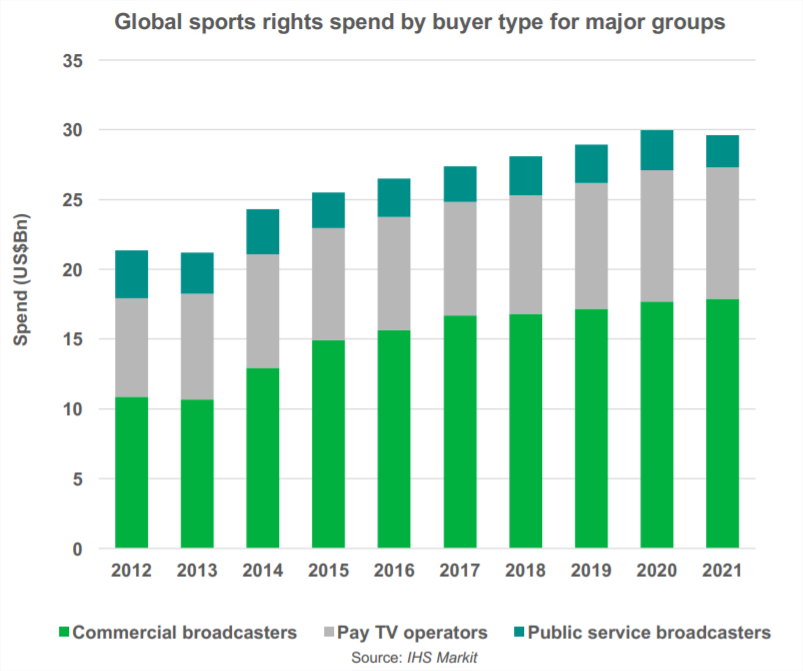 Global sport rights spending and major operators