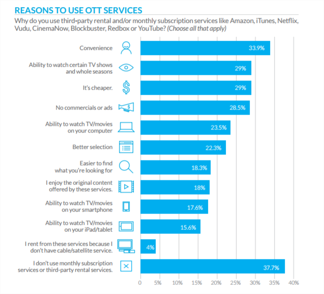 Reasons to use OTT services - TiVo