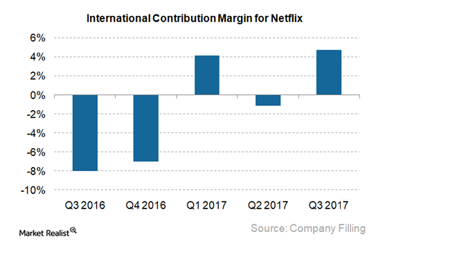 International Netflix contributions margin