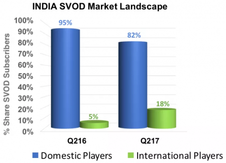 Indian SVOD providers