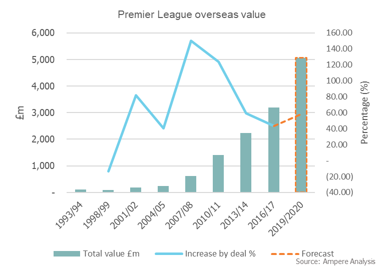 Ampere - Premier League rights trend