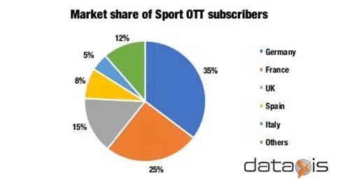 Market share of sports OTT subs