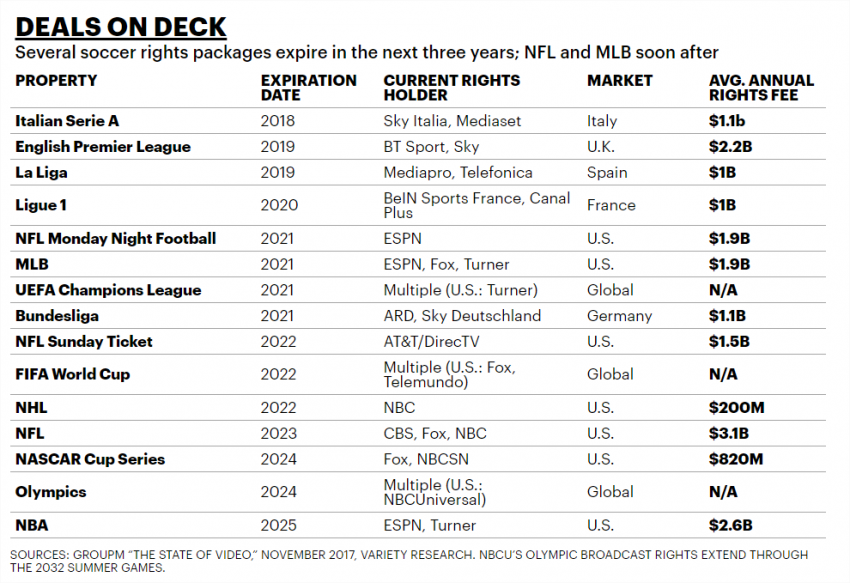 Expiring sports rights packages