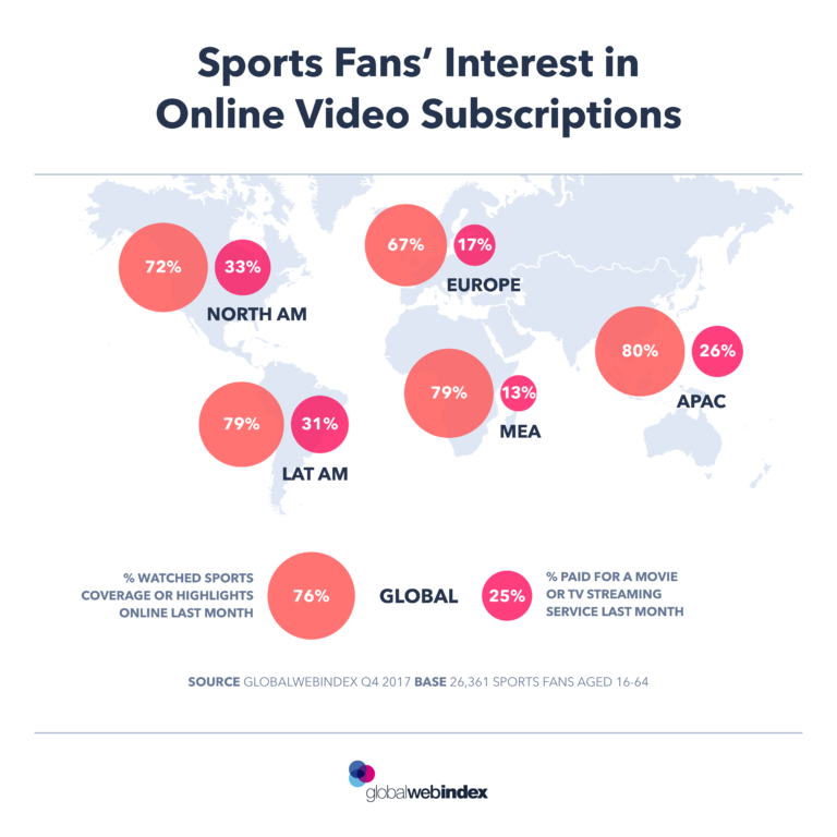 Sports subscriptions perception per country