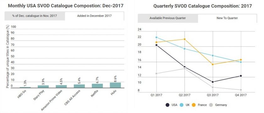 SVOD Catalogue trends in 2017