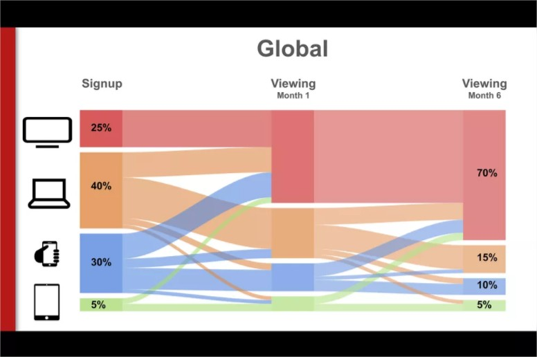 How Important Are TV Screens For Streaming Services