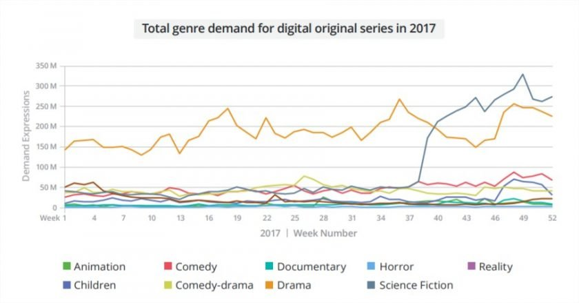 SVOD genres in Germany