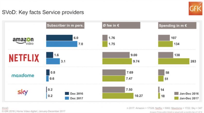 Top SVOD services in Germany by revenue