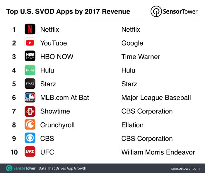 Top US SVOD apps by revenue