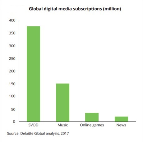 SVOD leads digital subscriptions