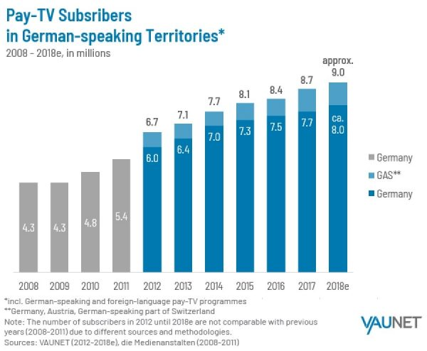 German speaking Pay TV trends