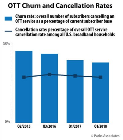 The Value of the Retained OTT Subscriber - Cleeng
