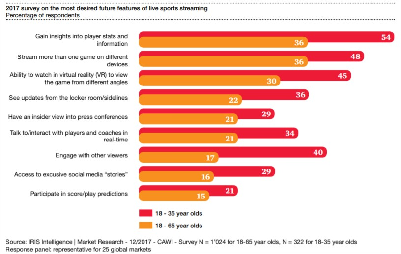 Why sport fans pay for OTT