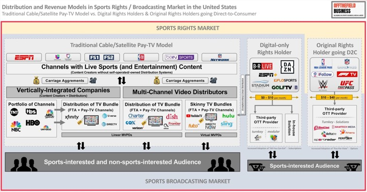 Distribution and Revenue Models in Sports Rights _ Broadcasting Market in the United States