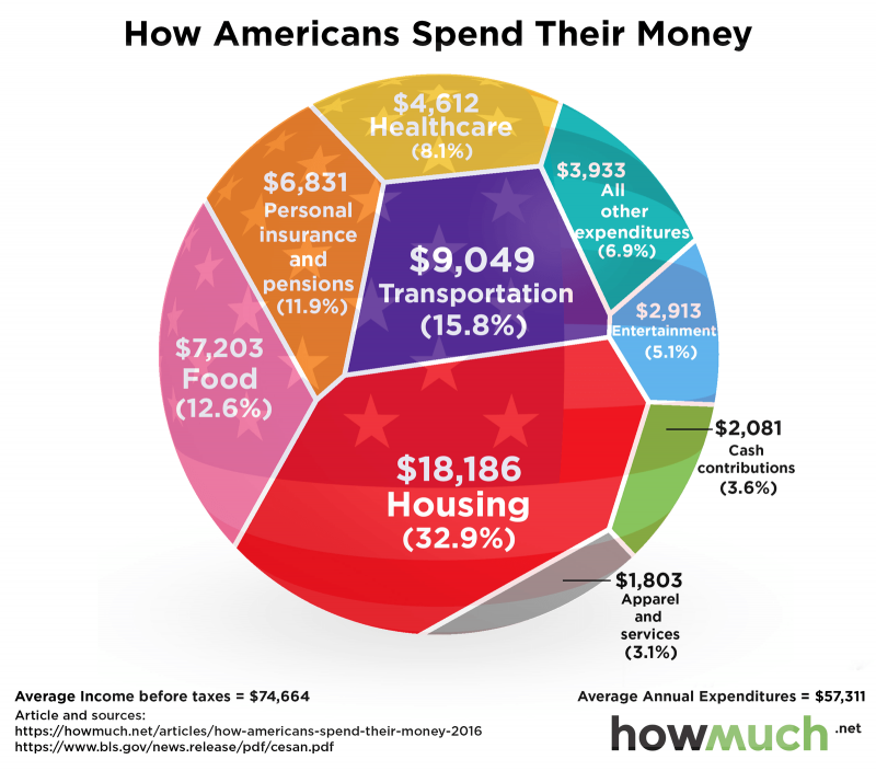 US household budget for Entertainmentt