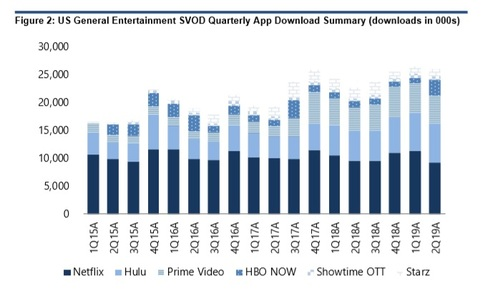 Standalone SVOD apps growth