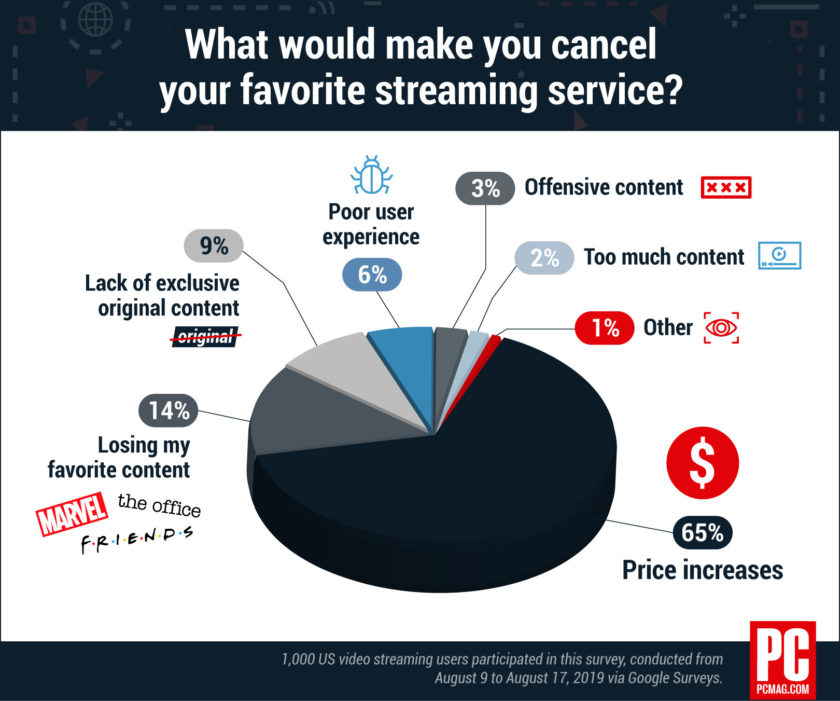 Pricing and SVOD cancelations