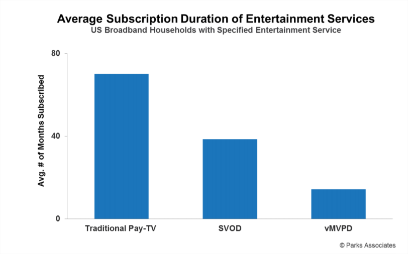 CLV in entertainment sector
