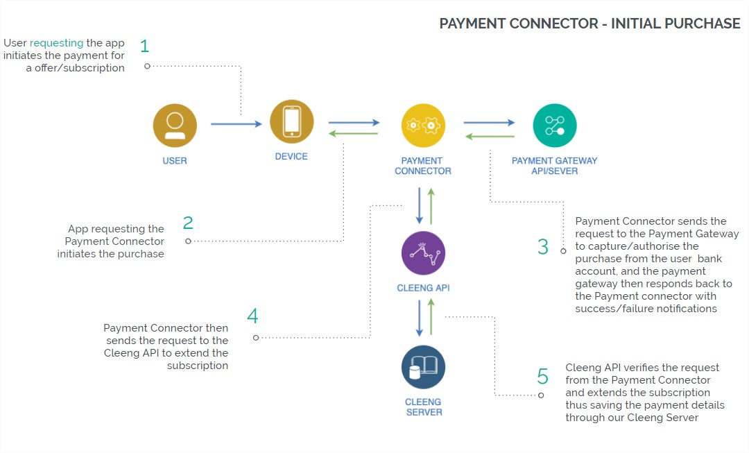 Payment Connectors - initial
