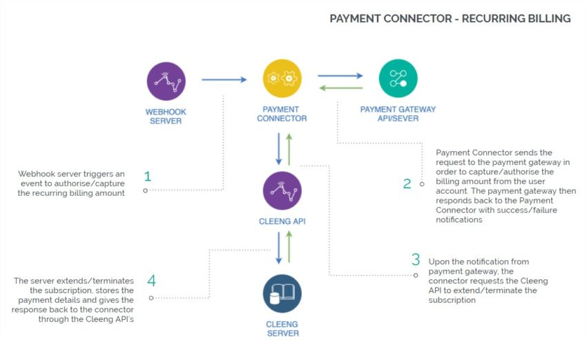 Payment Connectors - reccuring