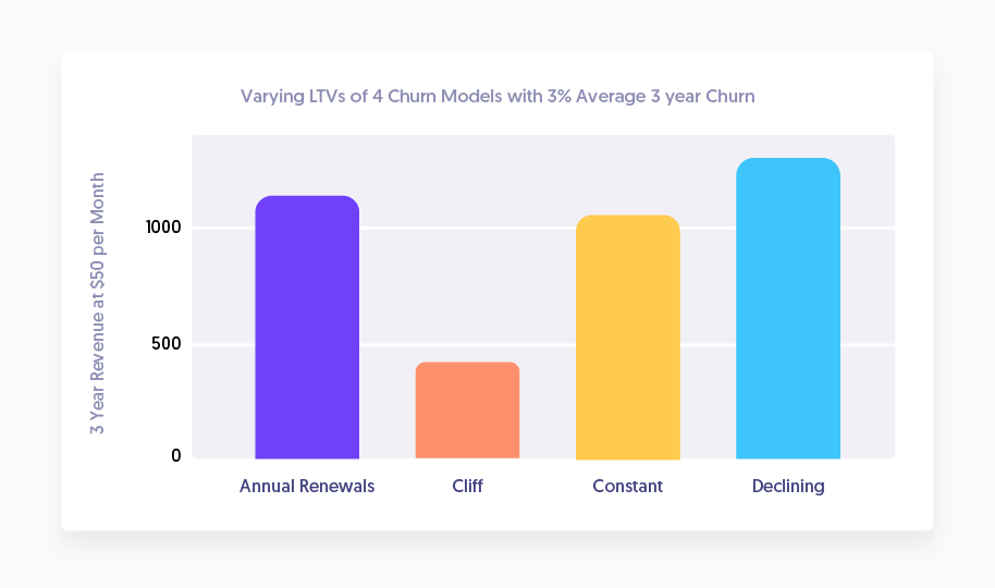 Types of subscriber churn