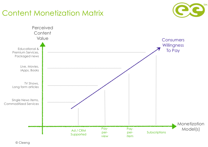 Cleeng Content Monetization Matrix