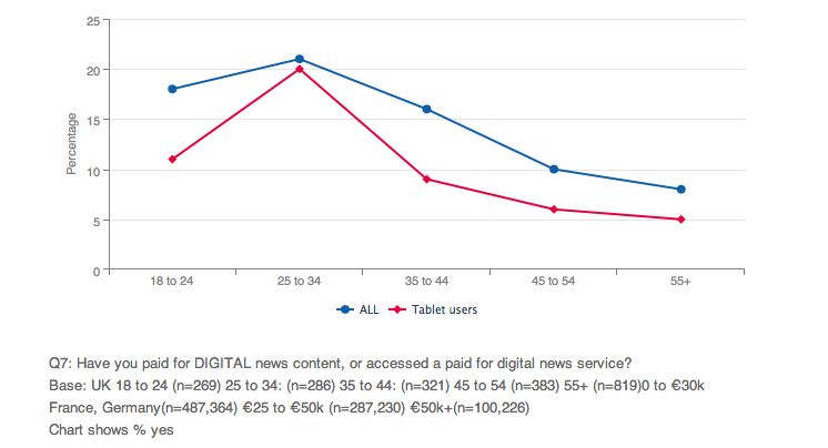 Who is paying for digital news?