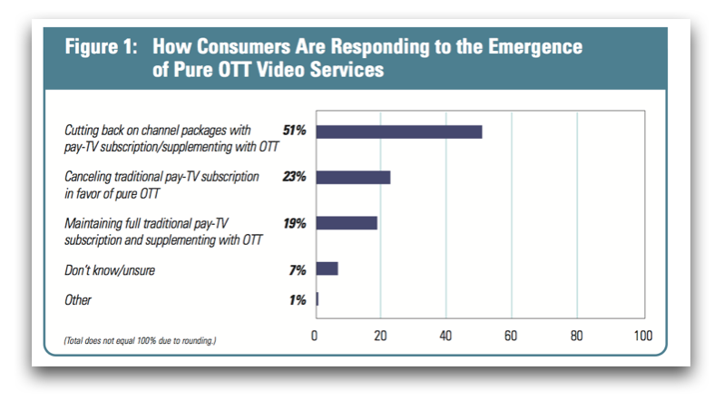 OTT revenue models via Streamingmedia.com