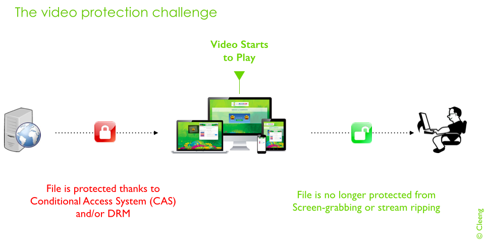 Video protection challenge