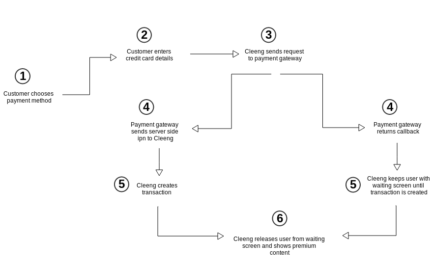 payment_flow
